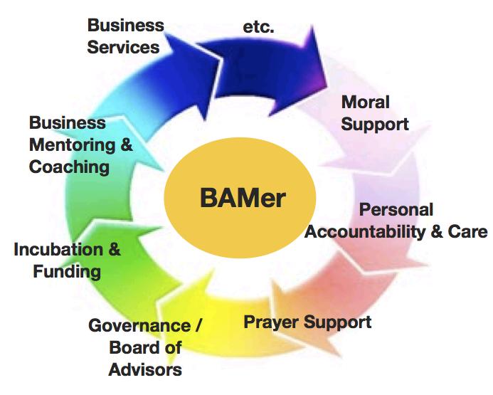 360 degree support for BAM