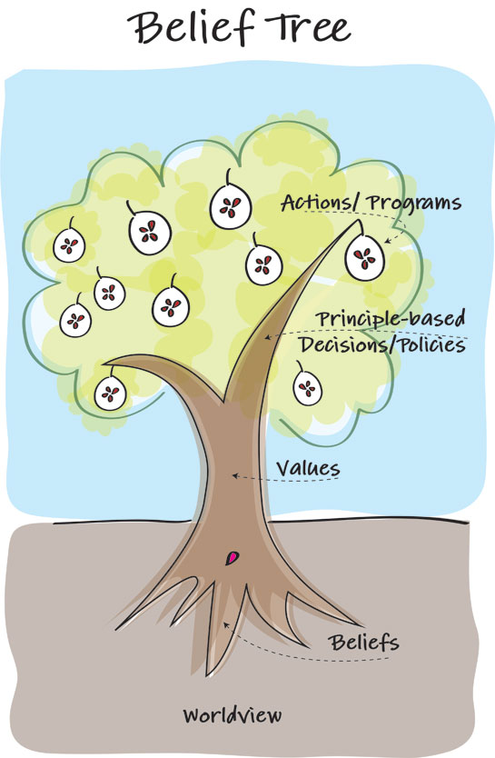YWAM_Belief_Tree